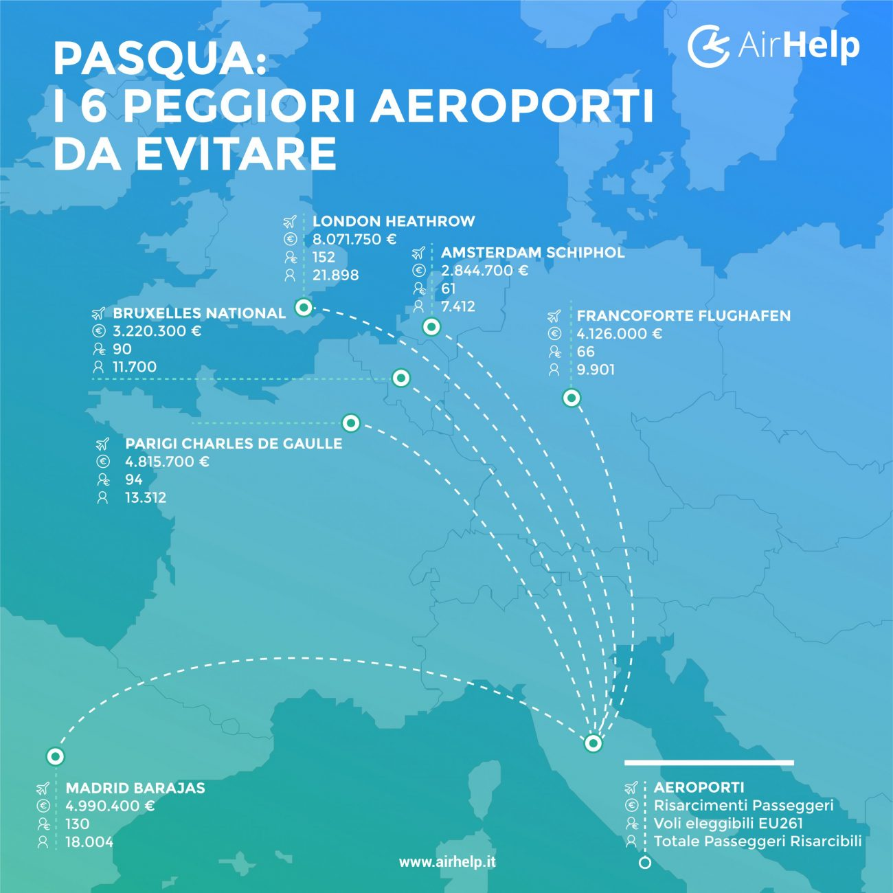 Vacanze, tutti gli aeroporti da evitare secondo AirHelp