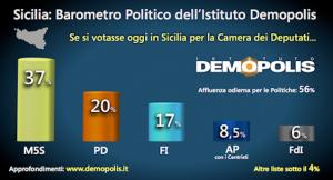 sondaggio demopolis sicilia