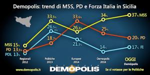 sondaggio demopolis sicilia2
