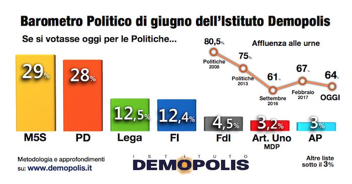 Le intenzioni di voto: Cinque Stelle primo partito, maggioranza impossibile