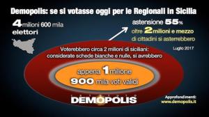 Alle Regionali vincerebbe la sfiducia, astensionismo in Sicilia al 55%