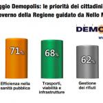 sondaggio sicilia