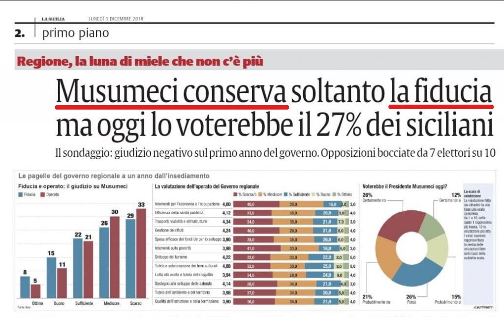 Governo 'bocciato' dai siciliani Keix Data For Knowledge